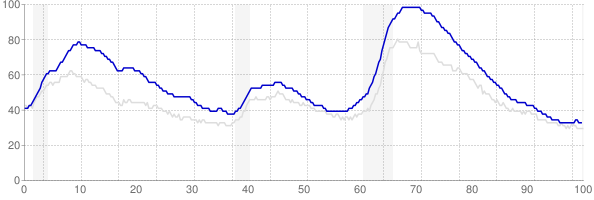 California monthly unemployment rate chart from 1990 to July 2019
